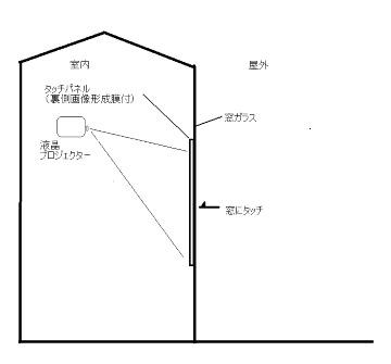 タッチパネルフィルム プロジェクター用 構造